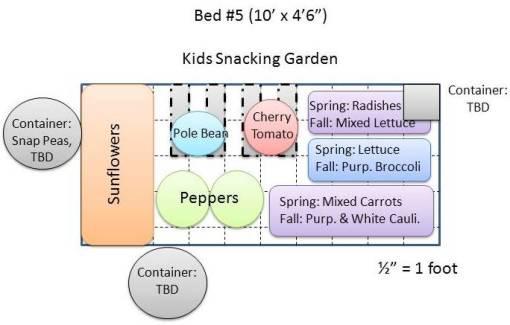 Kids Snacking Garden